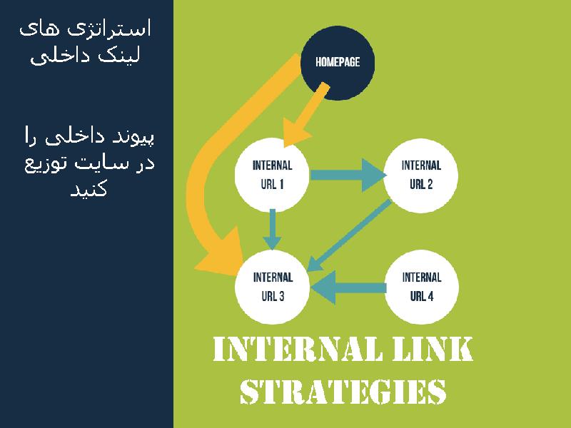 استراتژی لینک داخلی