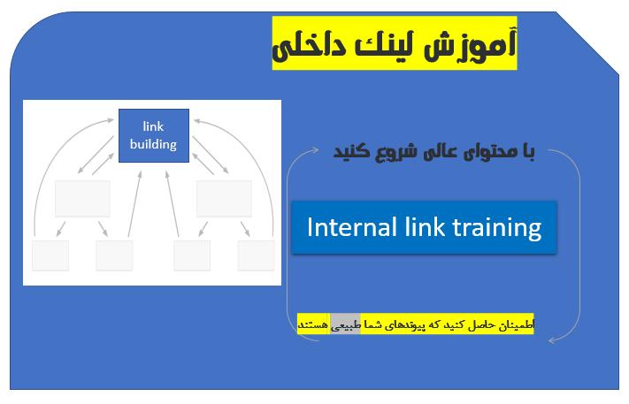 آموزش لینک داخلی