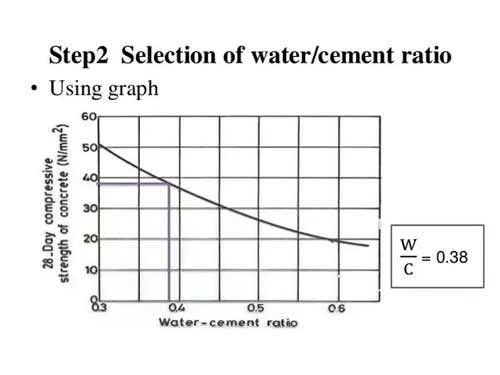 تاثیر بیش از حد آب در بتن
