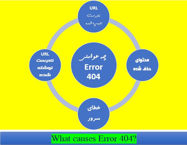 عوامل ایجاد خطای 404